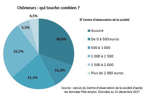 40 % des chômeurs touchent moins de 500 euros par mois – Centre d'observation de la société